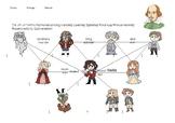 Hamlet Character Relationship Chart