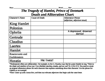 Hamlet Death and Alliteration Chart