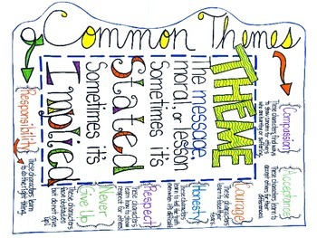 Hand Drawn Anchor Chart on Common Themes