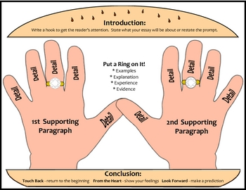 Hand Sandwich Writing Model for 2nd and 3rd Grade