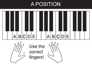 """Hand position anchor chart in """"A"""" for playing the piano/keyboard"""