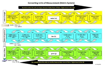 Hands-on Metric Conversion Chart for 4th, 5th, 6th Math Students