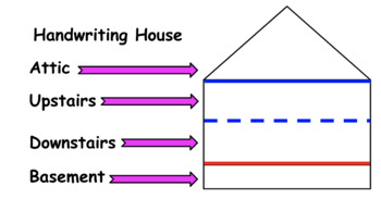 Handwriting House Poster