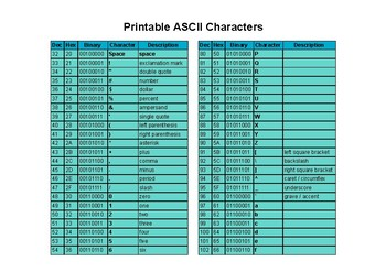 picture about Ascii Printable Characters named Effortless Desk of Printable ASCII Figures 32-127 via Robin