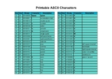 Handy Table of Printable ASCII Characters 32-127