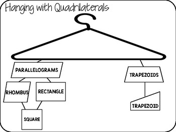 Hanging with Quadrilaterals