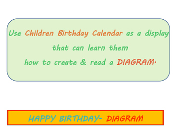 Happy Birthday Calander & Diagram