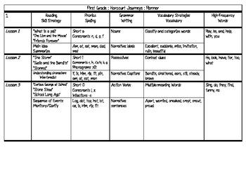 Harcourt Journeys : 1st Grade :30 week planner