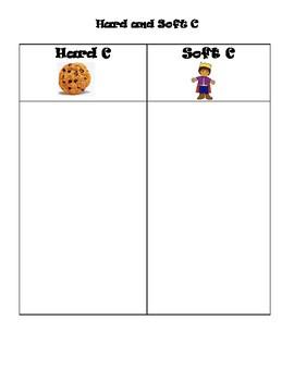 Hard C and Soft C Bundle Activities