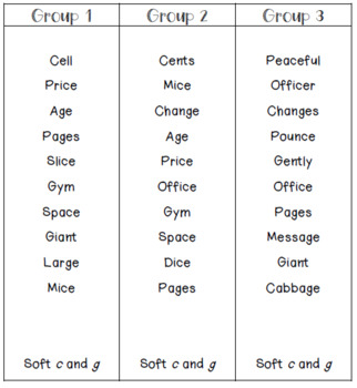 Hard and Soft c and g Word Study Activities