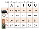 Hard & soft sounds and their Spanish spellings - (c) ENH