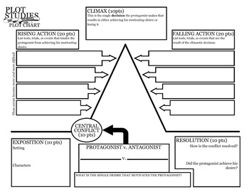 harrison bergeron plot study graphic organizer packet quiz by  harrison bergeron plot study graphic organizer packet quiz