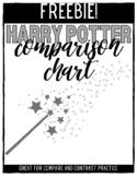 FREEBIE: Harry Potter Character Comparison Chart