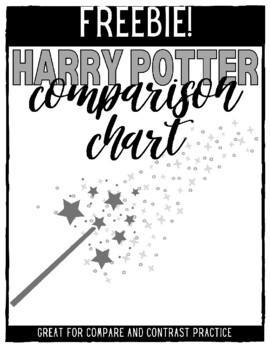 Harry Potter Character Comparison Chart