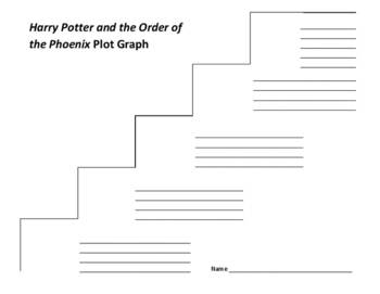 Harry Potter and the Order of the Phoenix Plot Graph - J. K. Rowling