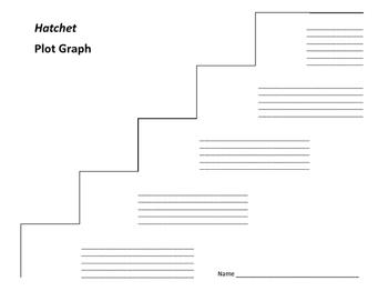 Hatchet Plot Graph - Gary Paulsen