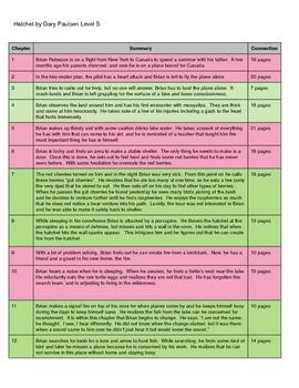 Hatchet Teacher Outline