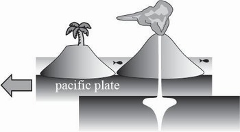 Hawaii Geology - A Student Constructed Concept Poster