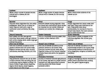 Health Disease Notes