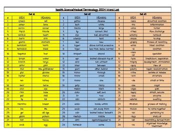 Health Science/Medical Terminology Stems List
