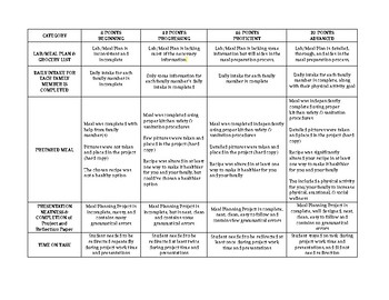 Healthy Meal Planning Project FCS