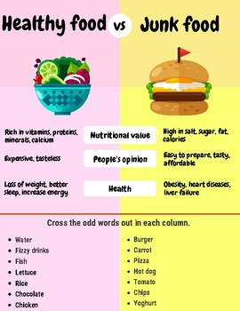 Essay healthy food vs junk food pay to do marketing critical thinking