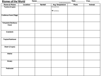 Biome Ecosystem Chart Organizer & Global Climate Zone Map