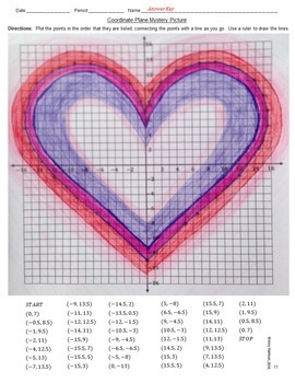 Heart Mystery Picture - Graphing on the Coordinate Plane (Four Quadrants)