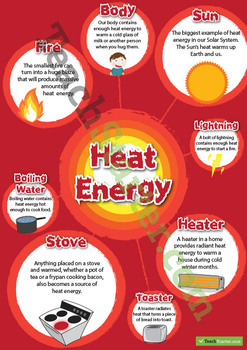 Heat Energy Information Posters
