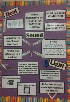 Heat Light Sound Bulletin Board