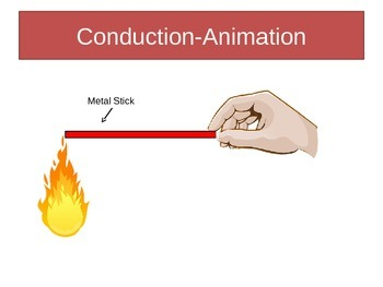 Heat Transfer - Presentation - 3 Animations included