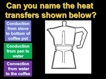 Heat Transfer (totally animated)