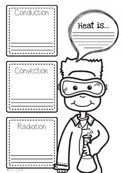 Heat Transfer Poster