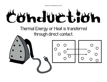 Heat Transfer (Conduction, Convection, Radiation) Vocabulary Cards