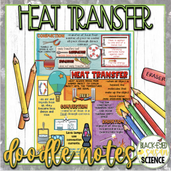 Heat Transfer Squiggle Sheets & Understanding Checkpoint (Quiz)