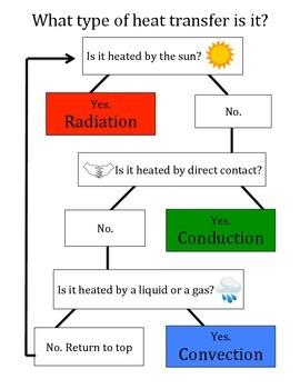 Heat Transfer Flow Chart