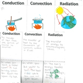 Heat Transfer Foldable: Conduction Convection Radiation for Interactive Notebook