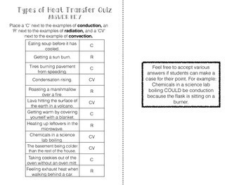 Heat Transfer Lesson Resources