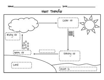 Heat Transfer Picture Notes