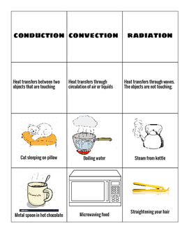 Heat Transfer Sorting Activity: Conduction, Convection, Radiation