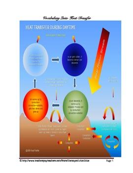 Heat Transfer Vocabulary Quiz Worksheet