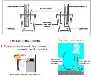 Heat Transfer and Phase Change Lab Activities