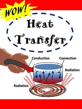 Heat Transfer in the Atmosphere:  Conduction, Convection,