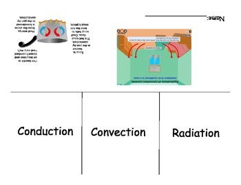 Heat/Thermal Energy Transfer Foldable (Conduction, Convection, Radiation)