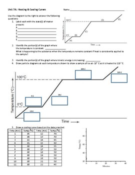 Heating And Cooling Curves Teaching Resources Teachers Pay Teachers