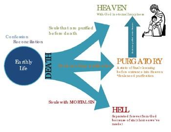 Heaven, Hell, Purgatory Chart