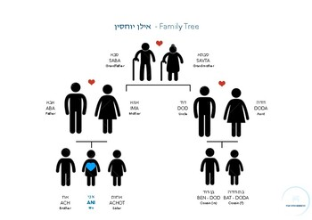 Hebrew Family Tree - אילן יוחסין