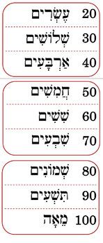 Hebrew Number Guide