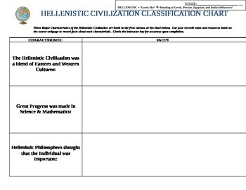 Hellenistic Civilization Organizational Chart (World History / Ancient Greece)