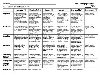 Help Wanted Mini-Project & Rubric